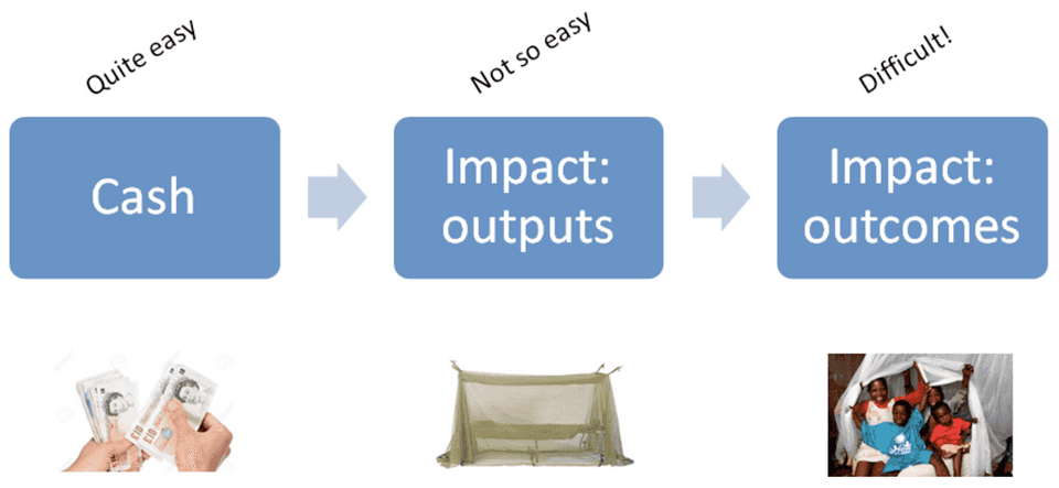Outcomes for inputs