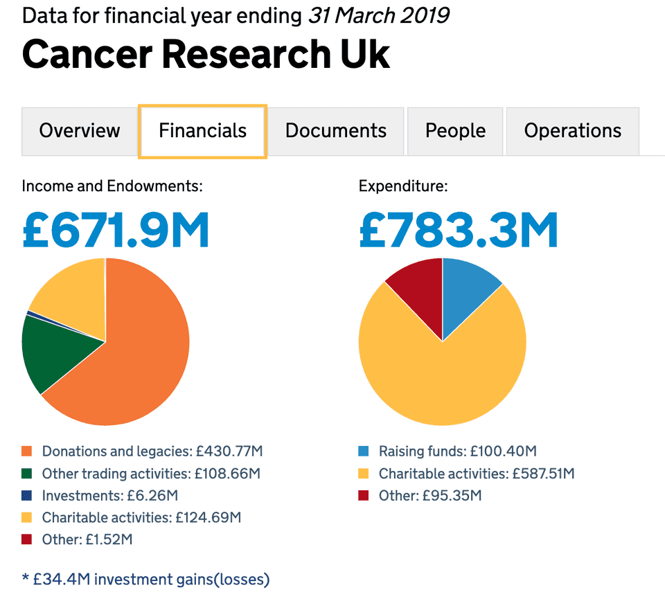 Financials for Cancer Research