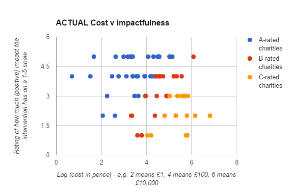 Expected cost vs impact