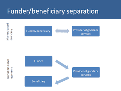 Funder-beneficiary separation